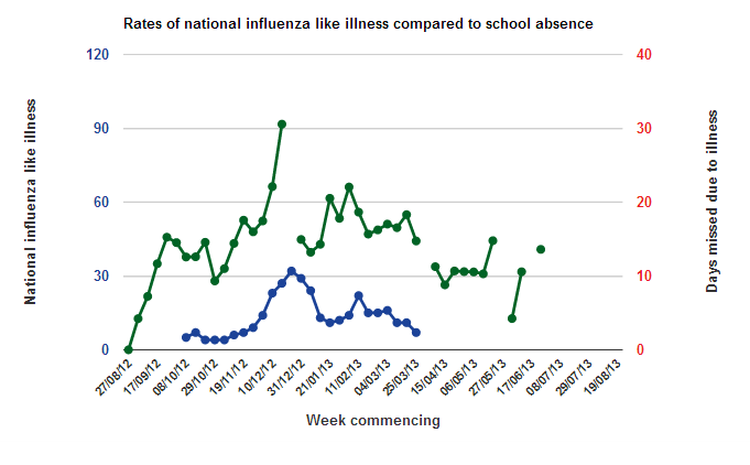 Flu in England