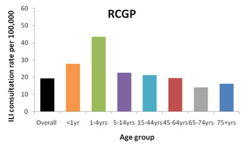 Figure 1: Peak GP ILI consultation rates by age group in England (RCGP), 2011/12