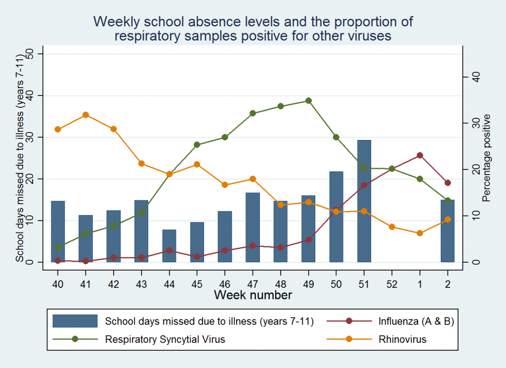 Weekly school absence levels and the proportion of respiratory samples positive for other viruses